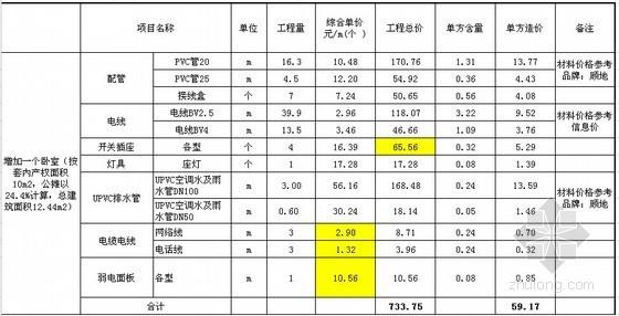 详解刚需住宅标准配置成本指标数据分析