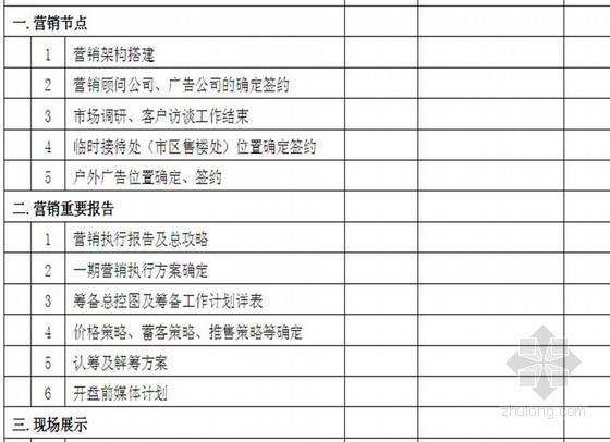 房地产项目开盘条件清单明细表