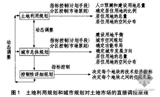房地产土地一级市场的政府管控制度分析