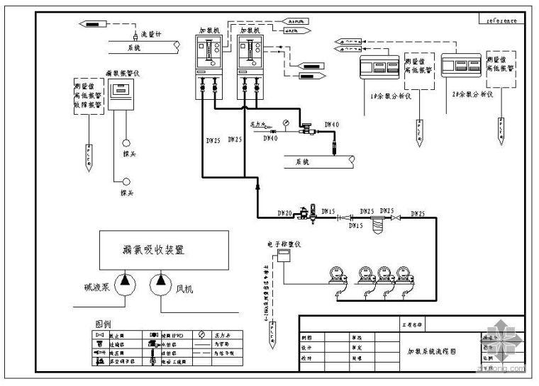 某真空加氯工艺流程图