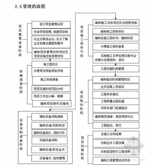 江苏某住宅小区建设项目实施规划(项目管理公司)