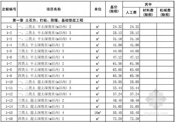 [山东]2016年仿古建筑工程消耗量定额价目表142页(营改增)