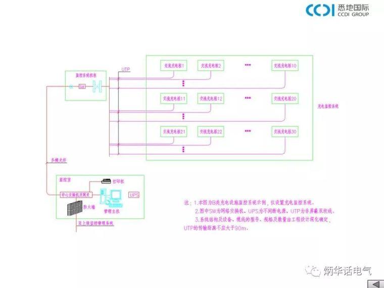 大讲堂:电动汽车充电基础设施设计与安装——充电设施监控系统_14