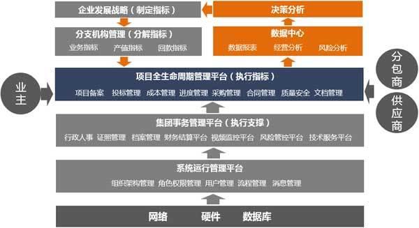 上海首信软件AirSoft工程项目管理软件集团版