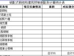 装配式钢结构建筑预制装配率计算统计表