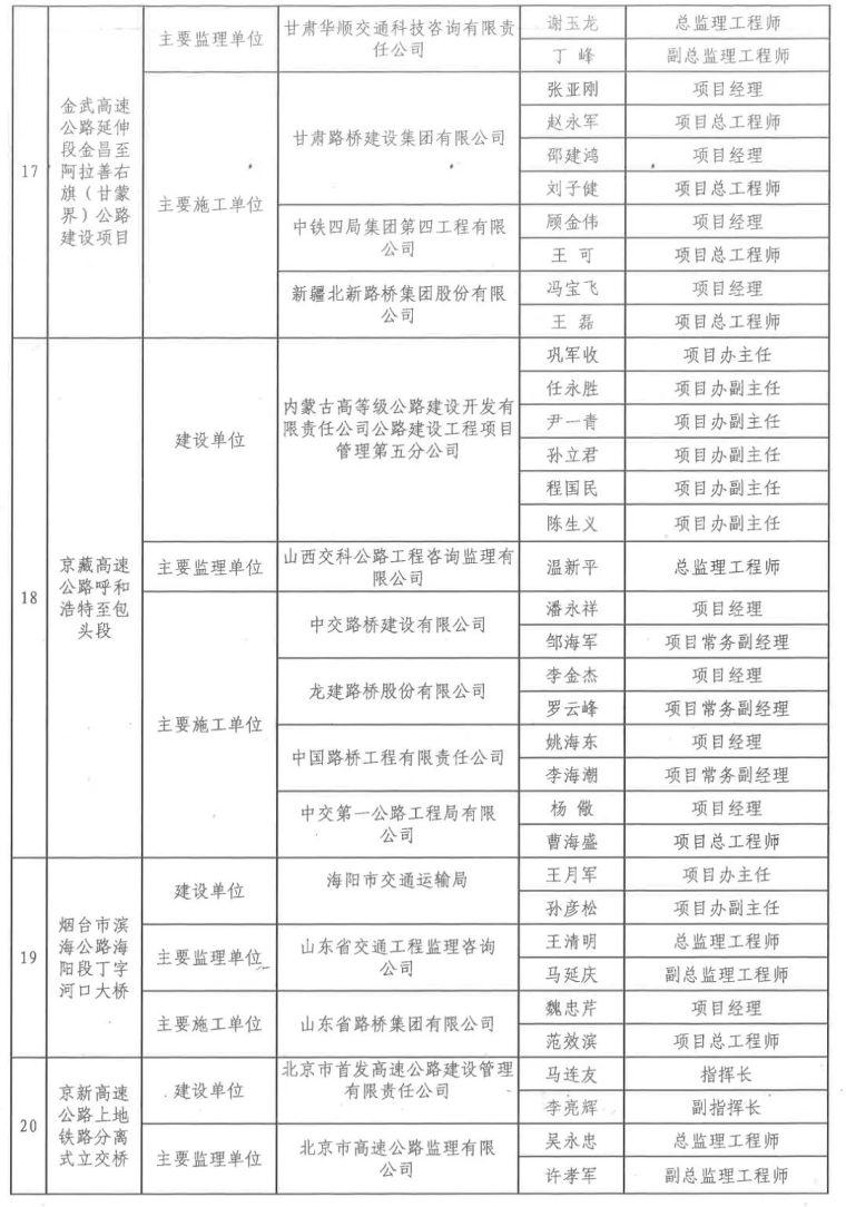 中国公路优质工程220名幕后英雄获交通运输部表扬,有你认识的吗_8