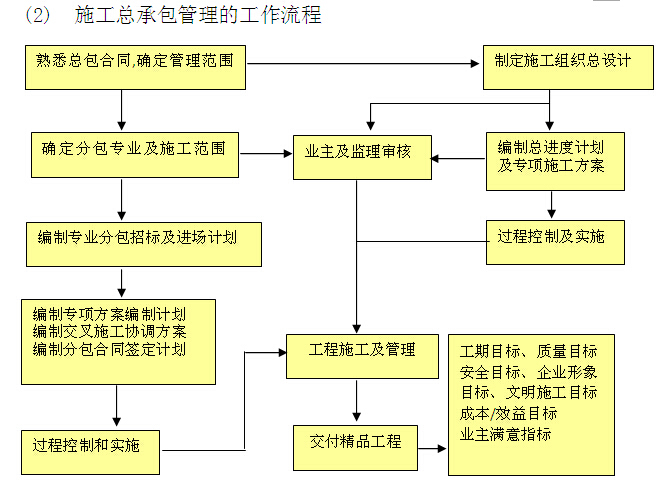 施工总承包管理规划及实施方案