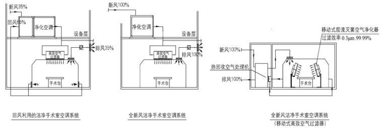 医院及手术室空调系统设计应用参考手册_15
