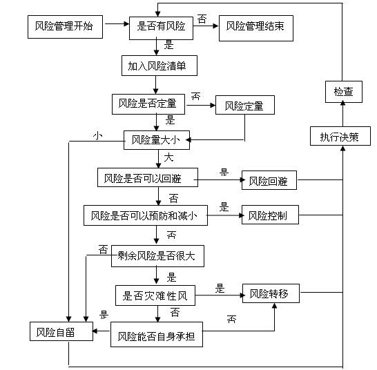 韦德娱乐1946老虎机_工程总承包EPC建设工程项目管理方案(225页)_7