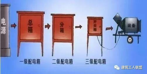 一级二级三级配电箱详解