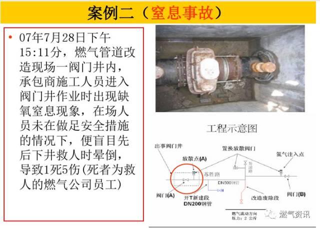 燃气工程施工安全培训(现场图片全了)_78