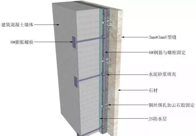 地面、吊顶、墙面工程三维节点做法施工工艺详解_33
