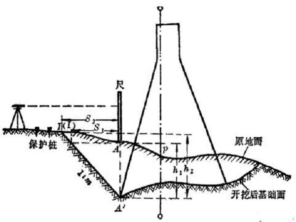 水利工程测量概述Word版(共14页)