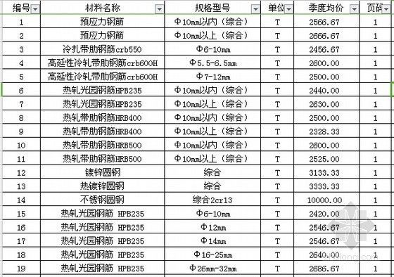 [河南]郑州2015年三季度建设工程材料信息价格(7800余项)