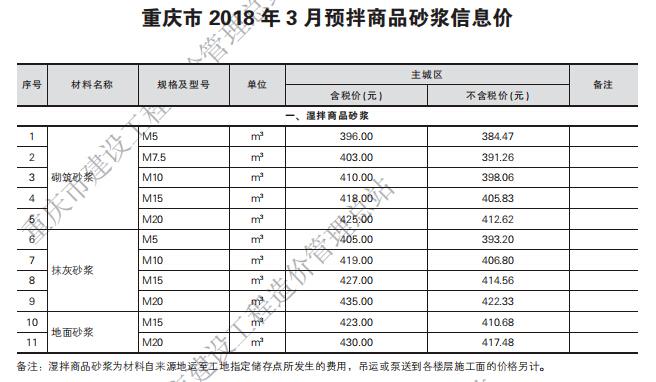 [重庆]2018年第四期工程造价信息_4