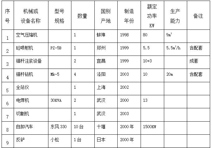 武汉新世界中S涂基坑工程