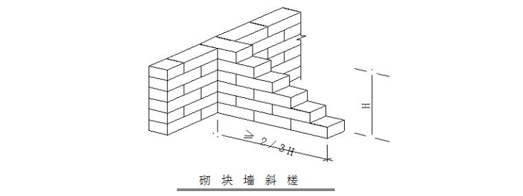棚户区改造工程填充墙砌体施工方案_2