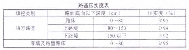 图文详解新旧路基衔接施工技术交底_14