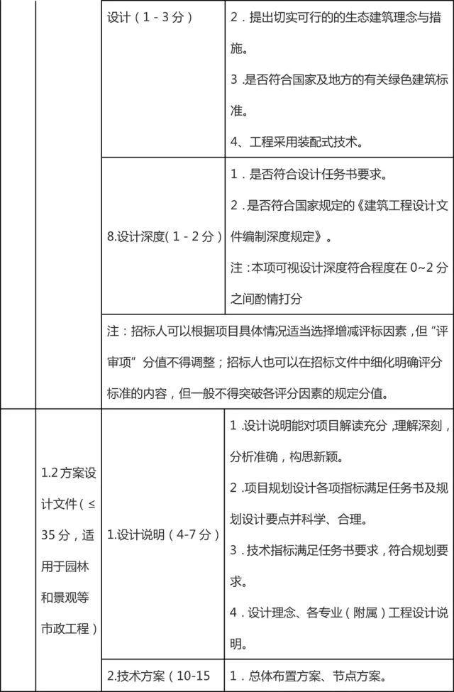 资格预审不限投标人数量! 江苏工程总承包招投标导则明确评分方