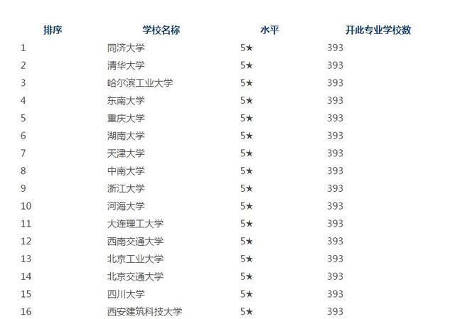 2016-2017年土木工程大学排名及土木工程就业方向