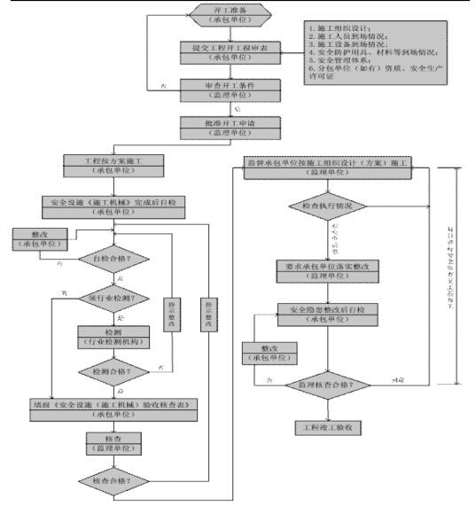 [广西]框剪结构商住两用小区项目监理实施细则(121页)