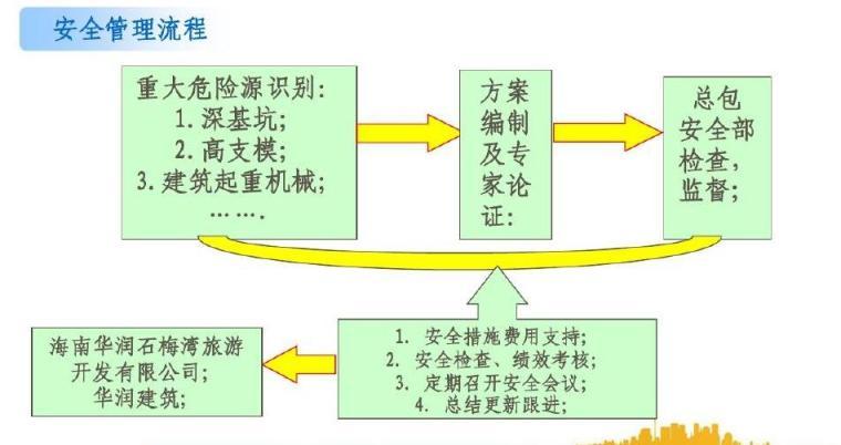 [海南]高层住宅楼项目管理实施规划