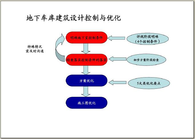 房地产设计管理基本流程及审控要点(图文并茂)-地下车库建筑设计控制与优化