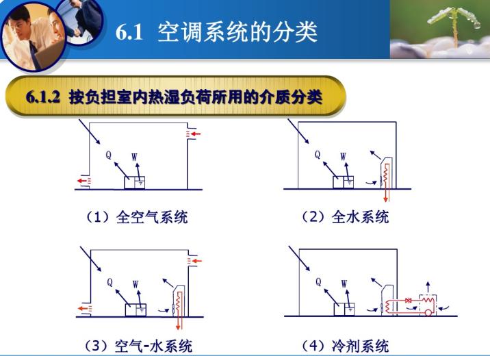 集中式空调详解及焓值计算