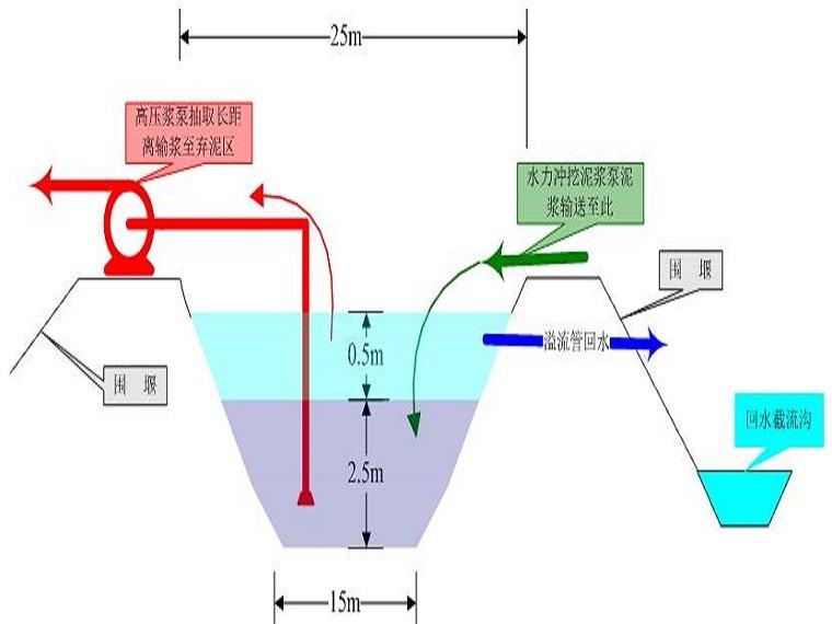 河道清淤工程施工组织设计