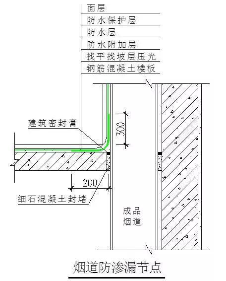 万科防渗漏施工做法图文讲解_19
