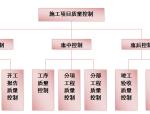 【广州】万科装修工程施工组织设计