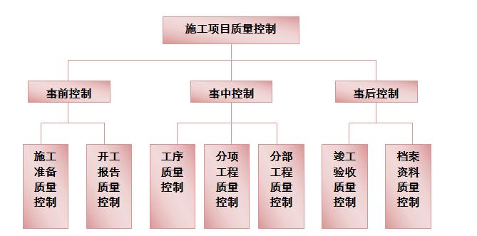 [广州]万科装修工程施工组织设计