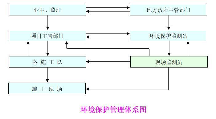 环境保护管理体系图