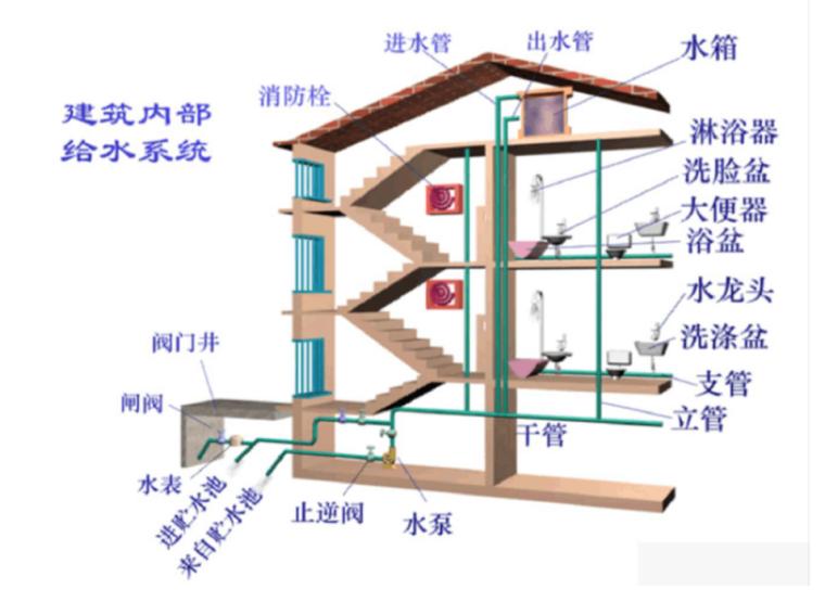 全面的给排水工程基础知识及识图方法(附详细图文)