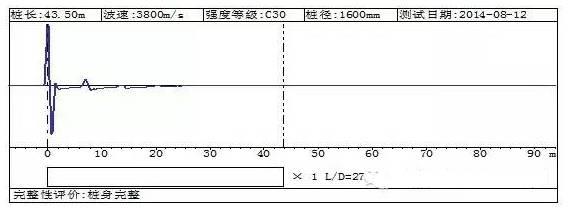 四种常用基桩完整性检测方法对比分析,超赞_12