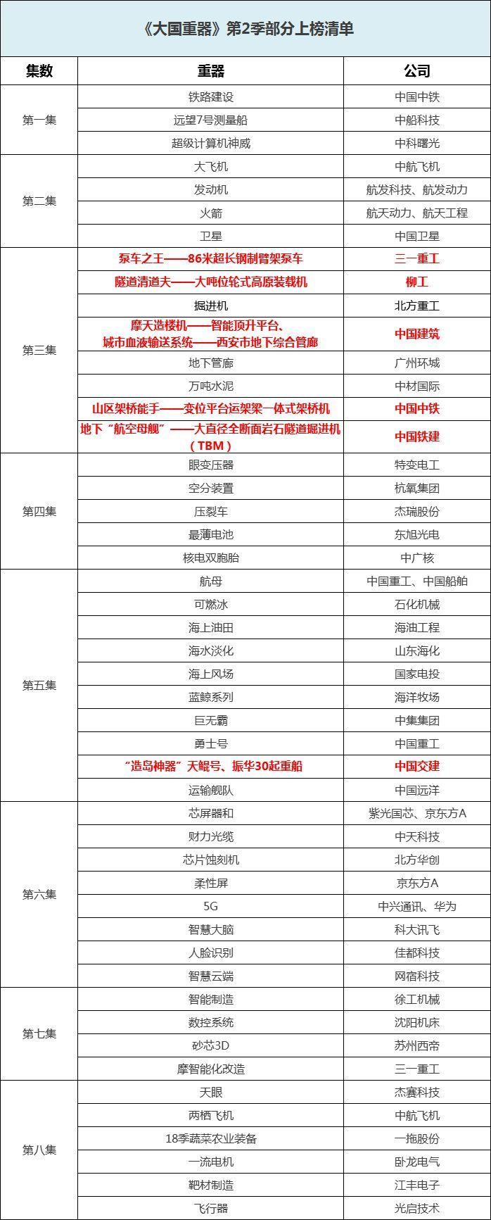 中国建筑、中国中铁、中国铁建、中国交建、三一重工、柳工...