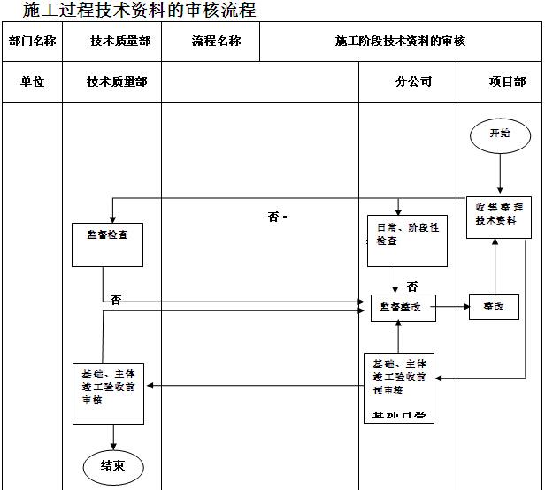 工程技术质量部管理制度(109页)