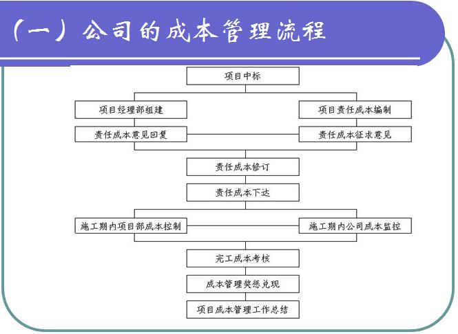 工程项目精细化成本管理