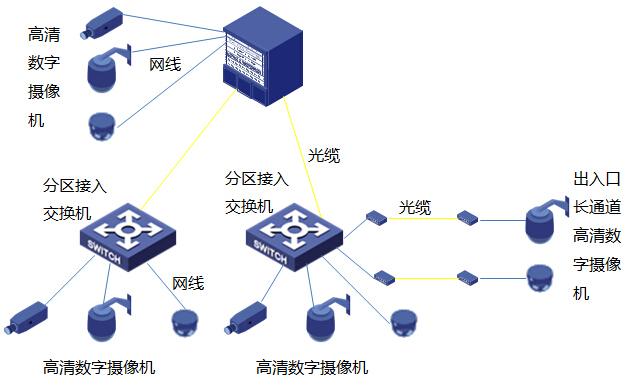 32km全地下地铁线工程视频监控系统技术建议方案146页-车站汇聚交换机