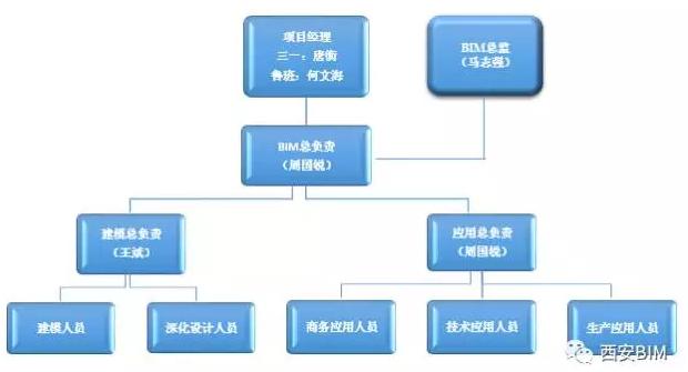 房地产工程管理制度流程资料免费下载