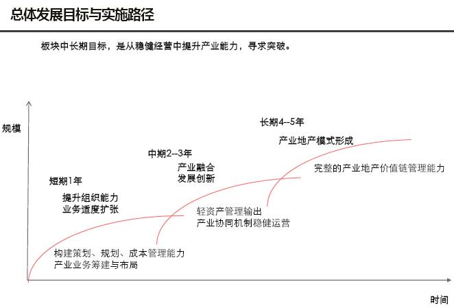 房地产板块产业研究及板块规划报告(图文并茂)-总体发展目标与实施路径