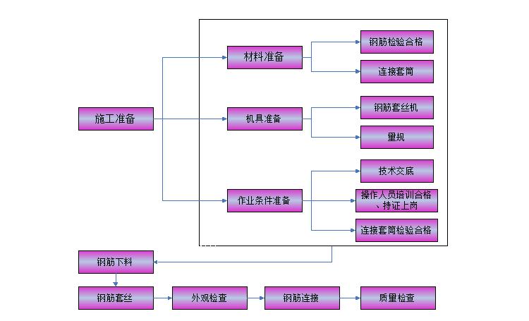 中建八局医院项目施工组织设计(共142页)_5