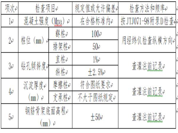 桥梁(冲击钻孔/挖孔桩/钢筋加工/模板和支架)工序作业指导书