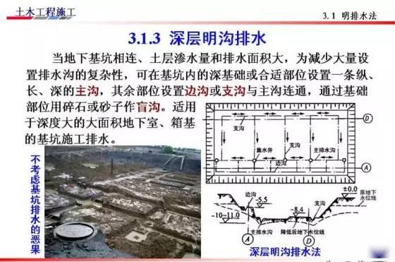 基坑的支护、降水工程与边坡支护施工技术图解_44