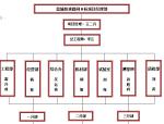 快速路网工程创优计划(26页)