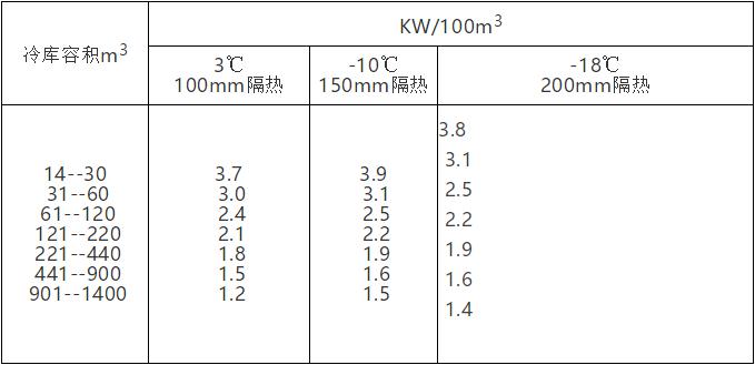 汇总通风空调冷负荷估算指标,帮你提高工作效率_9