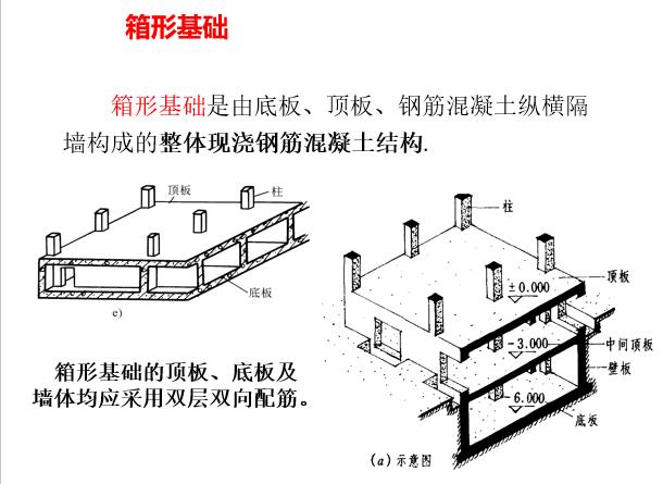 基础施工图识读与钢筋工程量计算_3