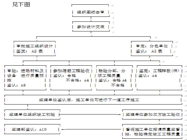 市政道路监理规划及实施细则