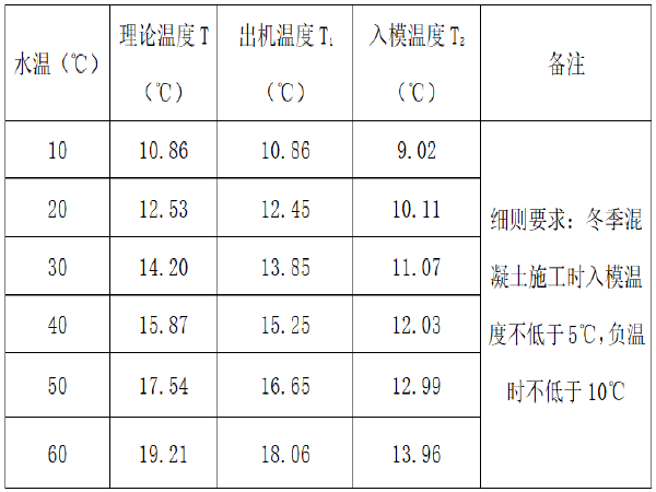 郑卢高速公路土建路基冬季施工方案