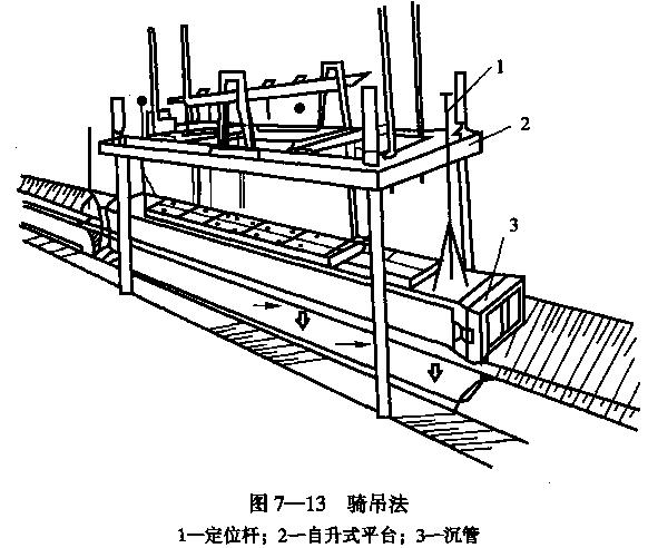 隧道之七沉管隧道施工(PPT,123页)-骑吊法